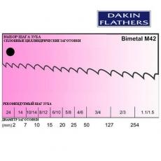 Пили стрічкові для різання віконного армування біметалічні М42 - 3