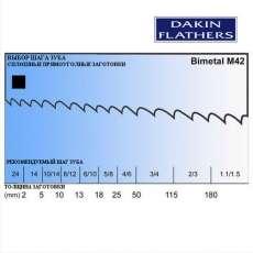 Пили стрічкові біметаліеві M42 по металлу - 4